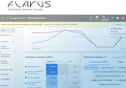 контекстная реклама, Google, Adwords